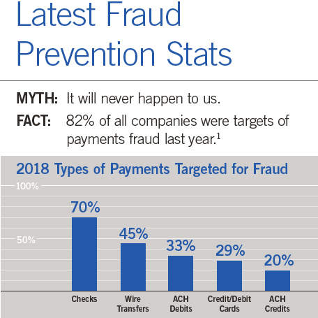 Infographic - 82% of all companies were targets of payments fraud last year.