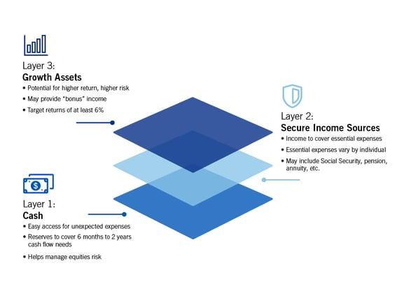 HWB-0004 layered infographic_LO3b