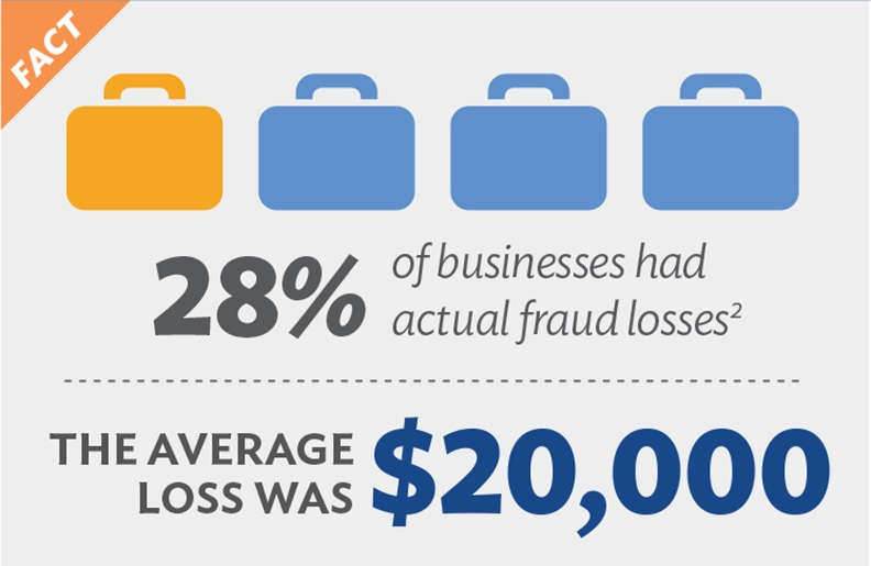 Actual Fraud losses for businesses