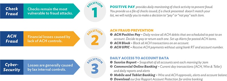 Fraud Prevention Solutions