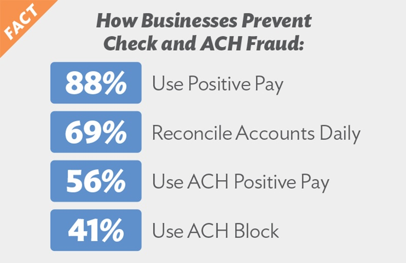 How businesses Prevent Check and ACH Fraud