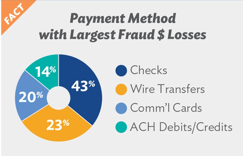 Payment Method with the Largest Fraud losses
