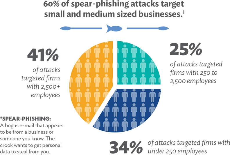 Spear Phishing Statistics