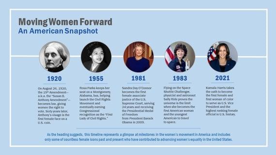 Women Timeline (2021)-2