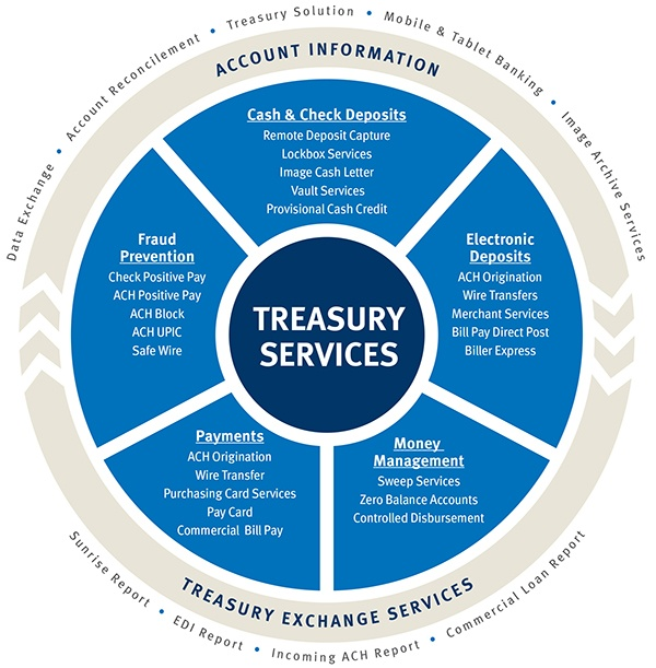 Treasury_Services_graphic.jpg